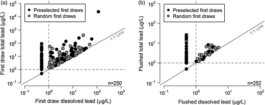 Presence of particulate lead in (a) first draws and (b) flushed samples. The presence of samples along the 1:1 line indicated that 100% of the lead was in the dissolved form (i.e., total and dissolved concentrations were equal). Dashed lines represent the detection limit (1 μg/L). Samples below the detection limit were set to 0.5 μg/L.