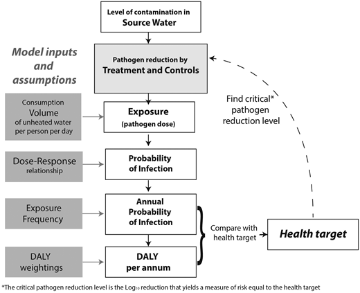 Illustration of the WHO recommended approach for quantifying health-based targets using QMRA.