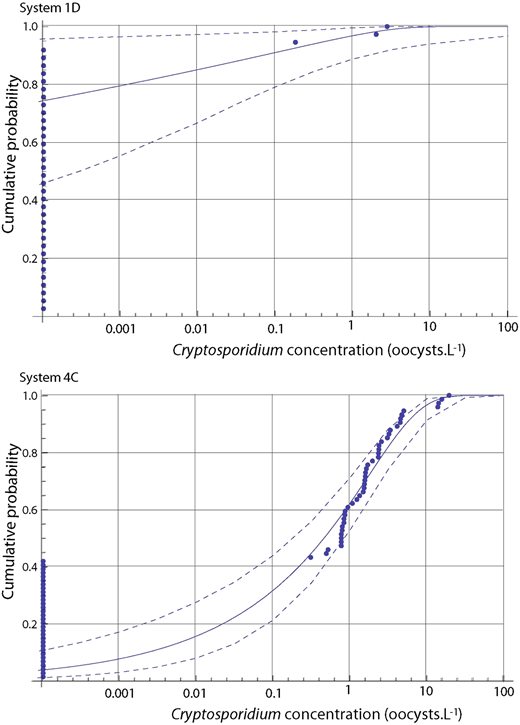Examples of maximum likelihood gamma distribution CDF (solid line) and 95% credible intervals from MCMC analysis (dashed lines) fitted to Cryptosporidium data from (a) system 1D (above) and (b) system 4C (below) (data illustrated by points).