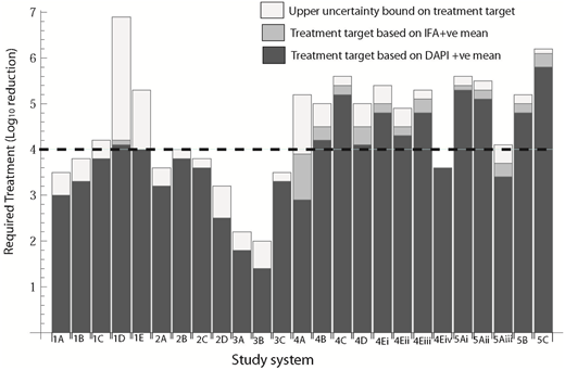 Treatment targets for each of the study systems based on DAPI-confirmed (DAPI +ve) mean, IFA +ve mean and the upper 95th credible interval on the predicted IFA +ve mean.