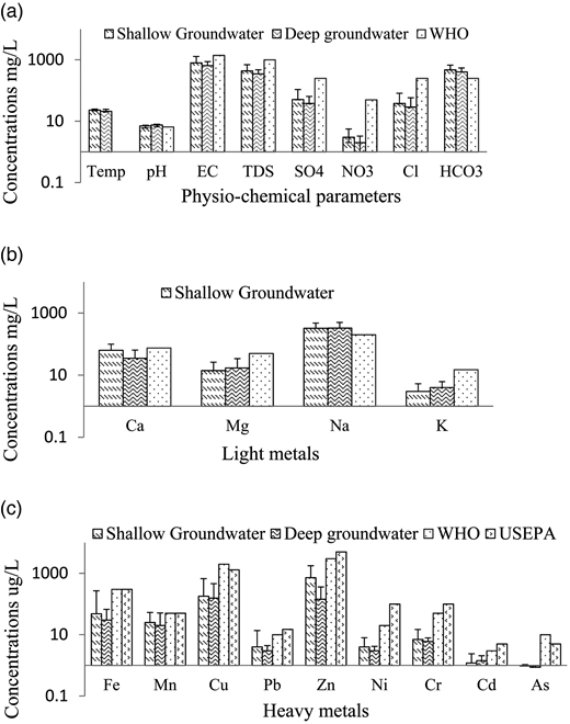 (a–c) Comparison of physico-chemical parameters in drinking water of Mardan District with the drinking water guidelines of WHO (World Health Organization) (2011) and MCL of US EPA (United States Environmental Protection Agency) (2009).