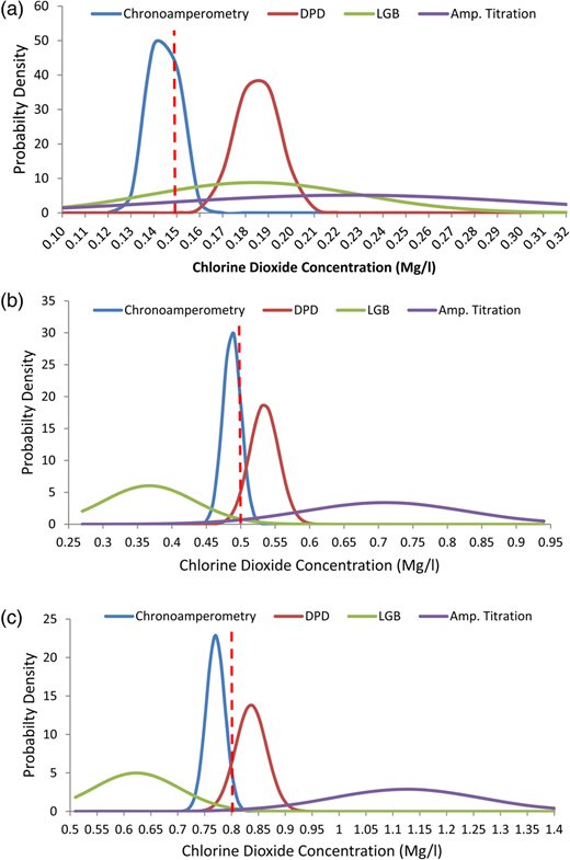 Probability distribution at 27 °C for the four different analytical techniques at different chlorine dioxide standard concentrations: (a) 0.15 mg/L, (b) 0.5 mg/L, (c) 0.8 mg/L.