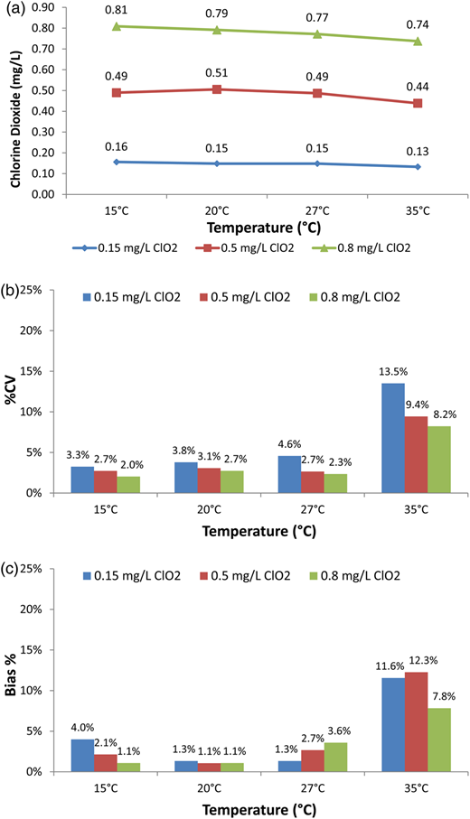 Chronoamperometry analytical technique performance on different chlorine dioxide standard concentrations at various sample temperatures: (a) chlorine dioxide measurements, (b) %CV, (c) Bias %.