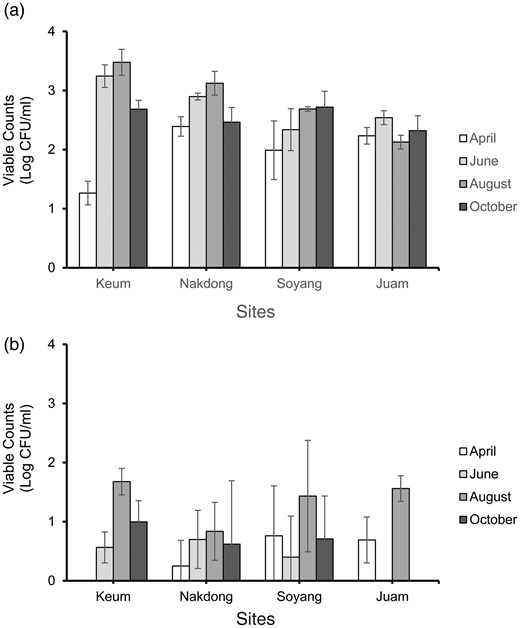 Viable counts of (a) penicillin-resistant and (b) tetracycline-resistant bacteria in the major water bodies.