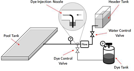Schematic of small-scale physical experimental apparatus (only one inlet connection shown).