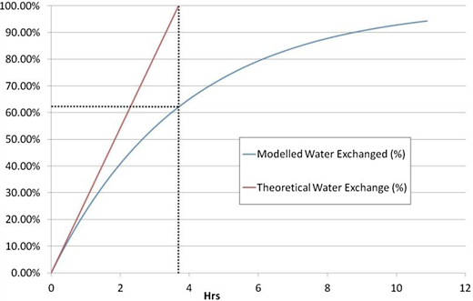 Modelled and theoretical water exchange profiles for test pool scenario.