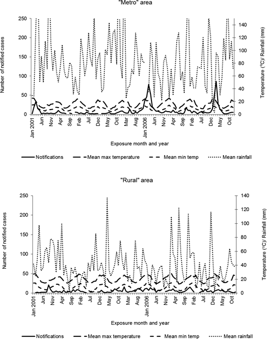 Monthly cryptosporidiosis notifications and mean monthly climate variables for metropolitan and rural regions, Victoria, Australia, 2001–2009.
