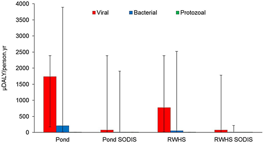 Health risks of the water sources before and after SODIS treatment. The bar represents the median health risks, and the upper and lower bound of the middle line in the bars represent the upper (95th percentile) and lower (5th percentile) health risks, respectively.