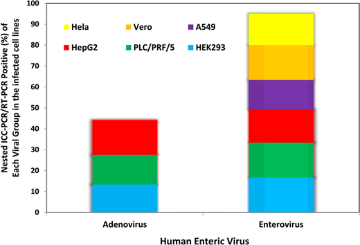 Proportion of naturally occurring adenovirus and enterovirus genomes detected by nested ICC (RT-)PCR in the various infected cell lines.