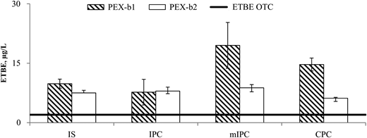 ETBE results for two brands of PEX-b pipe were exposed to water for 3 days undergoing one of four cleaning methods. Shaded bar represents PEX-b1 pipe and white bar represents PEX-b2 pipe. Arithmetic mean and standard deviation values shown for ETBE concentration. The horizontal line for ETBE represents the concentration where people can detect an odor.
