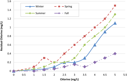 Seasonal variation in chlorine demand and residual chlorine for mean seasonal algal counts: winter (4,000 units/mL) spring (3,000 units/mL), summer (3,200 units/mL) and fall (7,000 units/mL) (December 2011–November 2012).