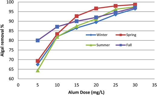 Mean algal removal (%) vs applied alum dose (mg/L). Mean seasonal algal counts: winter (4,000 units/mL) spring (3,000 units/mL), summer (3,200 units/mL) and fall (7,000 units/mL). Chlorine dose (mg/L): winter = 3.7, spring = 2.7, summer = 3.3 and fall = 5.5 (December 2011–November 2012).