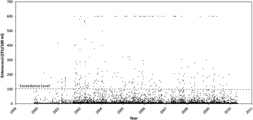 Historical Florida Department of Health beach sampling from June 2000–December 2010 (n = 7,422). Gray line delineates any samples above the 104 CFU EPA exceedance level. The upper detection limit of the data is 600 CFU/100 ml.