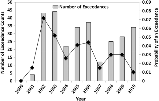 Historical exceedance counts (bars) and their probability (diamonds) by year.