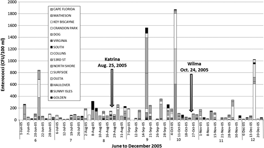 Sample site enterococci levels pre and post Hurricane Katrina and Hurricane Wilma. Beach locations are given in Figure 1.