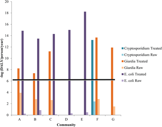 Disease burden due to Cryptosporidium, Giardia and E. coli presence in source water in seven Nova Scotia community water systems. The black line in the figure represents the WHO health target and all bars that are above the black line provide an adequate barrier.