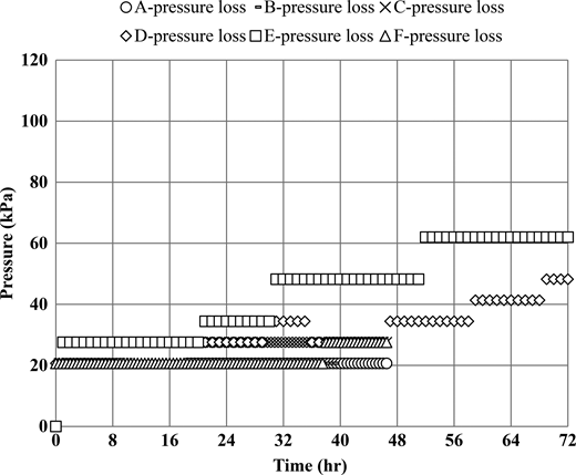 Pressure losses over treatment time for six coagulants (1 recommended dosage of coagulant, 1.8 #/mL microspheres, 30 cm sand, 37 m/h filtration rate).