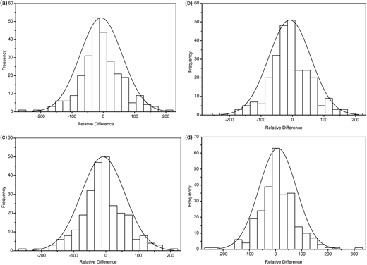 The distribution of relative difference compared with the normal distribution (curve) for: (a) original Colilert-18 vs. MMPN-48 values; (b) original Colilert-18 vs. MMPN-72 values; (c) confirmed Colilert-18 vs. MMPN-72 values; and (d) corrected Colilert-18 vs. MMPN-72 values.