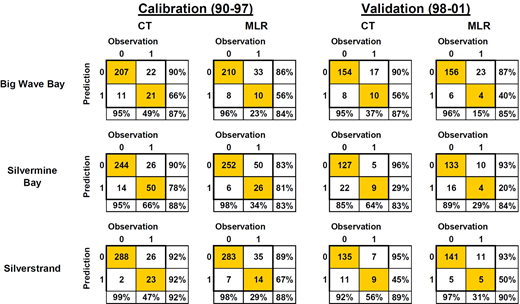 CT and MLR model performances in the pre-HATS period: calibration period (1990–1997) and validation period (1998–2001). Note: in the table, '1' = 610 threshold exceedance; '0' = 610 threshold non-exceedance.