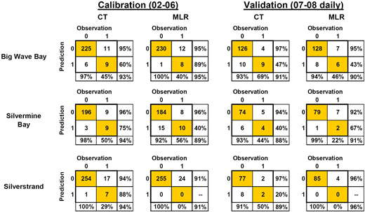 CT and MLR model performances in the post-HATS period: calibration period (2002–2006) and validation period (2007 and 2008 daily data combined). Note: in the table, '1' = 610 threshold exceedance; '0' = 610 threshold non-exceedance.