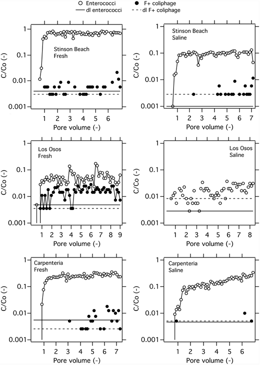 Breakthrough curves of ENT (solid circles) and F+ coliphage (open circles) for the six tested sediment columns. A line connects the data points if most are above the dl. The dl for C/Co (controlled by the lower limit of detection for C) is shown in each panel (solid line for ENT dl, dashed line for F+ coliphage dl).