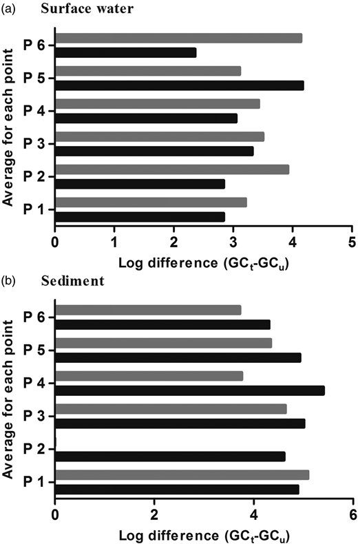 Log difference (GCtotal–GCundamaged) between total and undamaged viral GC during the summer and winter collections (P < 0.05); summer (), winter ().