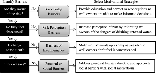 Selection of appropriate motivational strategies through identification of significant barriers.