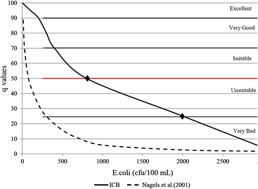 Suitability-for-use curve for E. coli. The ICB curve (solid curve; q = 9 × 106x2 − 0.058x + 97.7) is anchored by two points as shown that are discussed in the text. The suitability-for-use curve proposed by Nagels et al. (2001) is also shown (dashed curve).