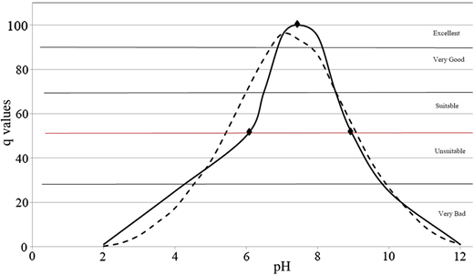 Suitability-for-use curve (q) for pH (solid curve; q = –0.122 x3 − 0.747 ×2 + 31.23x–64.7). The curve is 'anchored' by three points discussed in the text. The suitability-for-use curve proposed by Nagels et al. (2001) is also shown (dashed curve).
