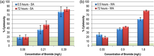 Cytotoxicity comparison between 0.5 hours and 72 hours with respect to bromide concentration: (a) SA treated water; (b) WA treated water. Error bars are 1 standard deviation; shaded region represents negative control.