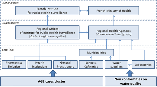 French system for surveillance of waterborne outbreaks.