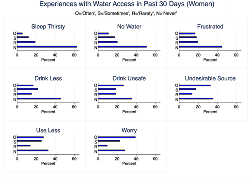 Distribution of responses to items in the Household Water Insecurity Access Scale (N = 327).