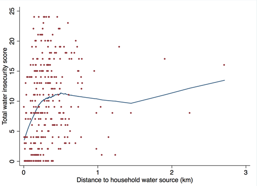 Plot of water insecurity among women vs. distance to source, using locally weighted scatterplot smoothing (N = 319).