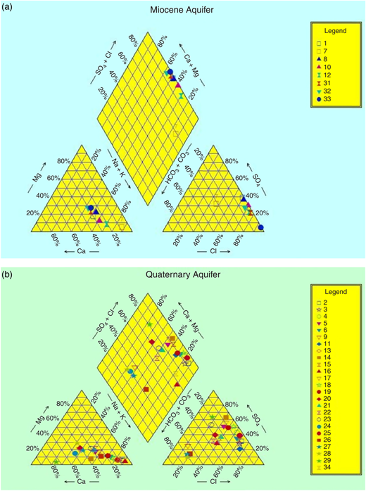 Piper plot for both Miocene (a) and Quaternary (b) aquifers.