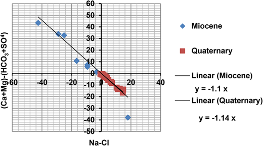 Relation between (Ca2+ + Mg2+-SO42−-HCO3−) and (Na+-Cl−) for both Quaternary and Miocene aquifer.