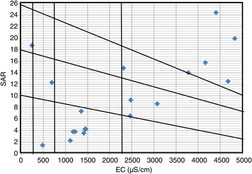 Relation between the SAR, and the specific conductance, EC (in μS/cm).