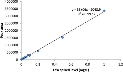 Calibration curve for CYA (0–1.0 mg/L) in urine matrix.