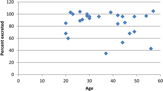 Plot of percent CYA excreted versus participant age in years.