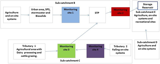 Conceptual model of Catchment A.