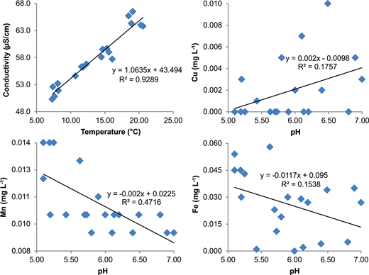Relationships between temperature and conductivity and relationships between various metals in the street tap waters of Çan sourced from Ağı Dağı, Çanakkale, Turkey. The coefficients of determination (R2) and the equation (y) are shown for each regression.