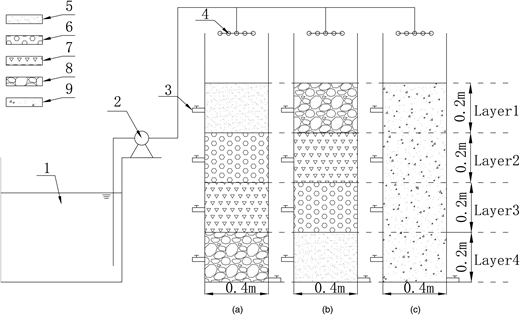 Schematic description of eco-soil reactor with different media filling schemes. (a) I-filling; (b) D-filling; (c) B-filling. 1, tank; 2, peristaltic pump; 3, sample connection; 4, water distributor; 5, grit; 6, zeolite; 7, limestone; 8, gravel; 9, blend.