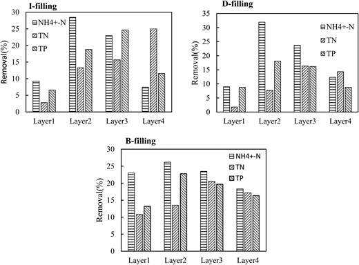 Inter-laminar nutrient removal efficiency during load 1.
