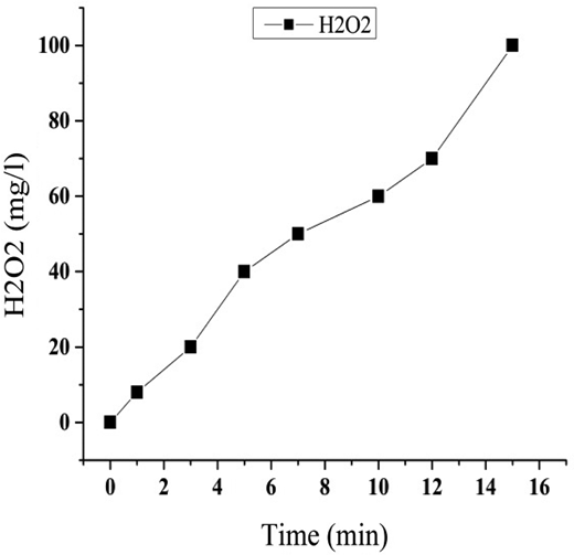 Increase in H2O2 concentration, when plasma was exposed to water.