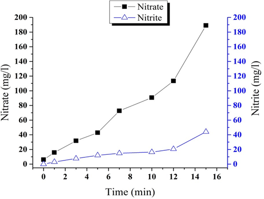 Increased nitrate and nitrite concentrations in water exposed to plasma.