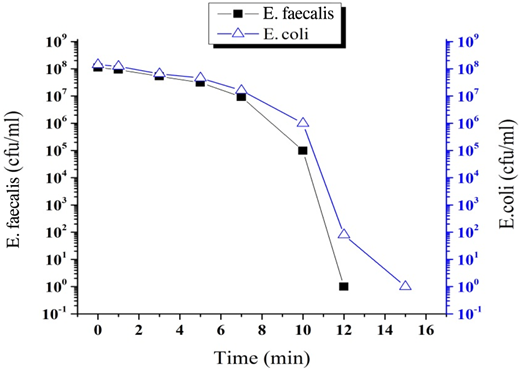 Comparison of inactivation of E. coli with E. faecalis in water exposed by plasma.