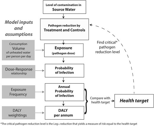 Illustration of approach for defining treatment requirements based on source water pathogen concentration (Petterson et al. 2015).