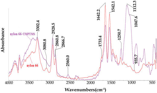 FTIR spectra of nylon 66 and functionalized nylon 66/TMPTMS nanofibers.