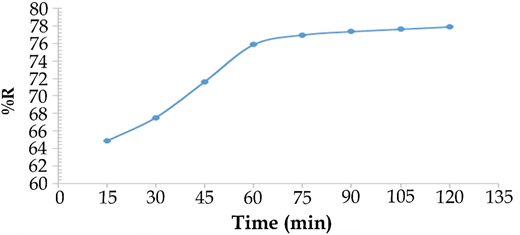The effect of time on the removal of heavy metals from the waste solutions in the filtration process.