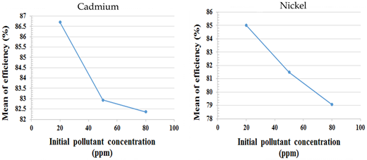 Effect of initial pollutant concentration on mean of efficiency for removal of Cd (left) and Ni (right).