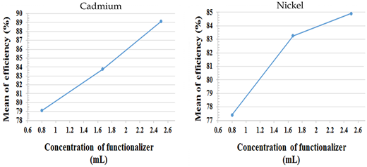 Effect of amount of functionalizer on mean of efficiency for removal of Cd (left) and Ni (right).